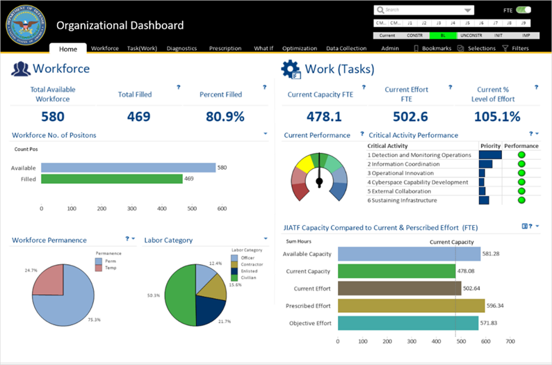 Image of Manpower reporting computer dashboard.